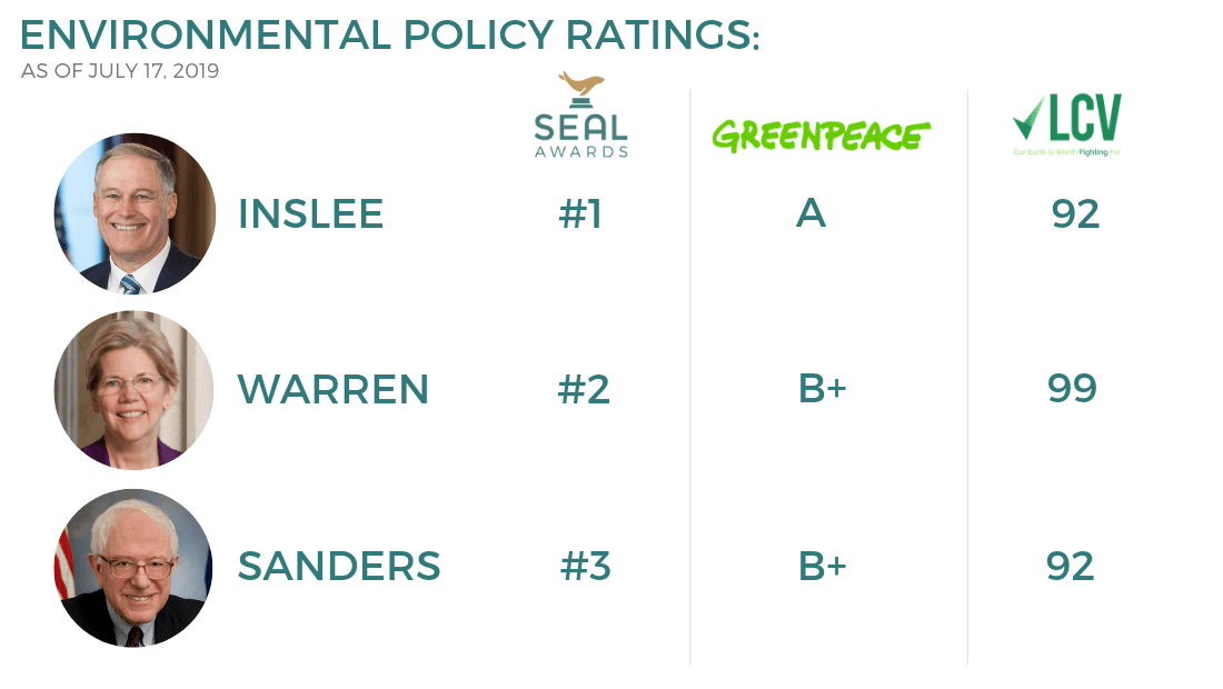 Best Candidates For Climate Change - 2020 SEAL Environmental Policy Endorsement