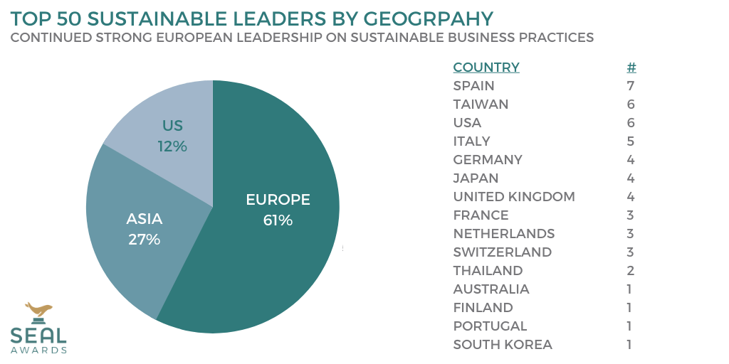 Geographic Distribution of Top 50 Most Sustainable Companies at 2020 SEAL Business Sustainability Awards