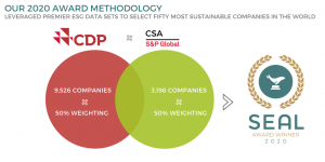 Top 50 Most Sustainable Companies 2020 Methodology Summary - SEAL 2020 Business Sustainability Awards