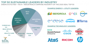 Top 50 Most Sustainable Companies by Industry Group at 2020 SEAL Business Sustainability Awards